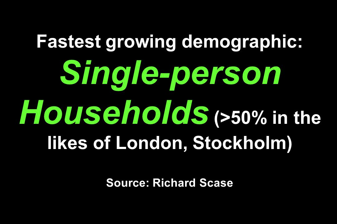 Fastest growing demographic: Single-person Households (>50% in the likes of London, Stockholm) Source: Richard Scase