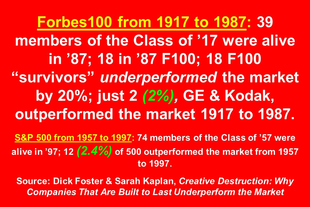 Forbes100 from 1917 to 1987: 39 members of the Class of '17 were alive in '87; 18 in '87 F100; 18 F100 survivors underperformed the market by 20%; just 2 (2%), GE & Kodak, outperformed the market 1917 to 1987.