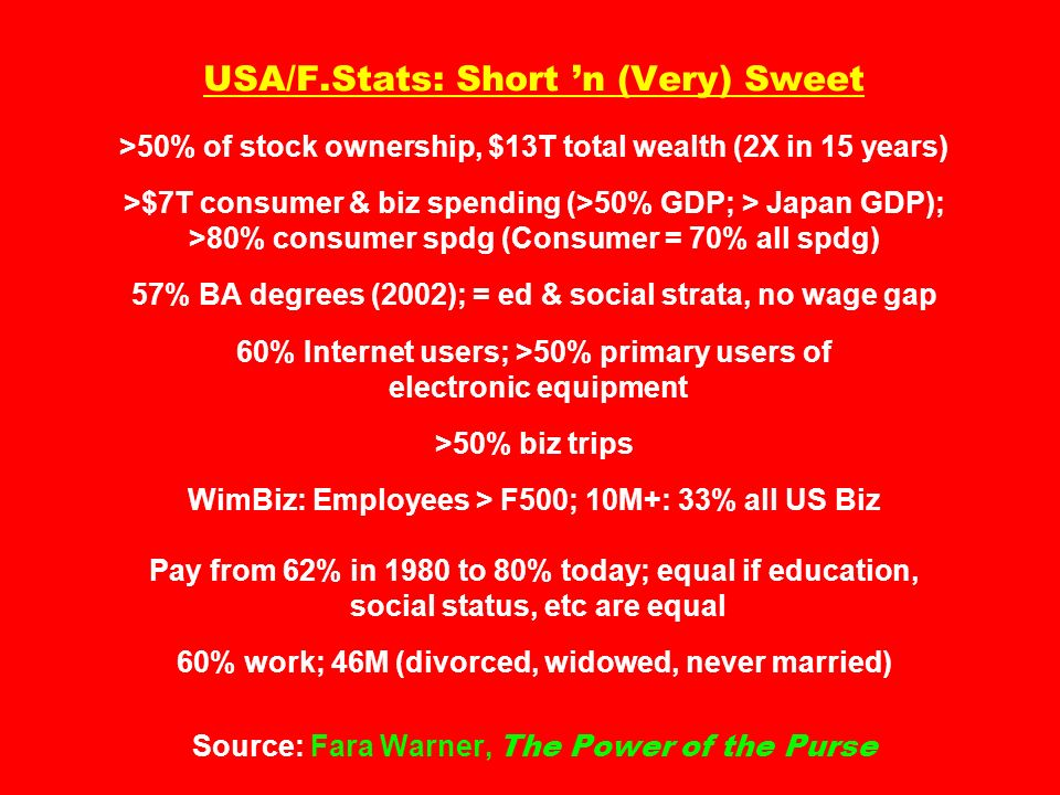 USA/F.Stats: Short 'n (Very) Sweet >50% of stock ownership, $13T total wealth (2X in 15 years) >$7T consumer & biz spending (>50% GDP; > Japan GDP); >80% consumer spdg (Consumer = 70% all spdg) 57% BA degrees (2002); = ed & social strata, no wage gap 60% Internet users; >50% primary users of electronic equipment >50% biz trips WimBiz: Employees > F500; 10M+: 33% all US Biz Pay from 62% in 1980 to 80% today; equal if education, social status, etc are equal 60% work; 46M (divorced, widowed, never married) Source: Fara Warner, The Power of the Purse