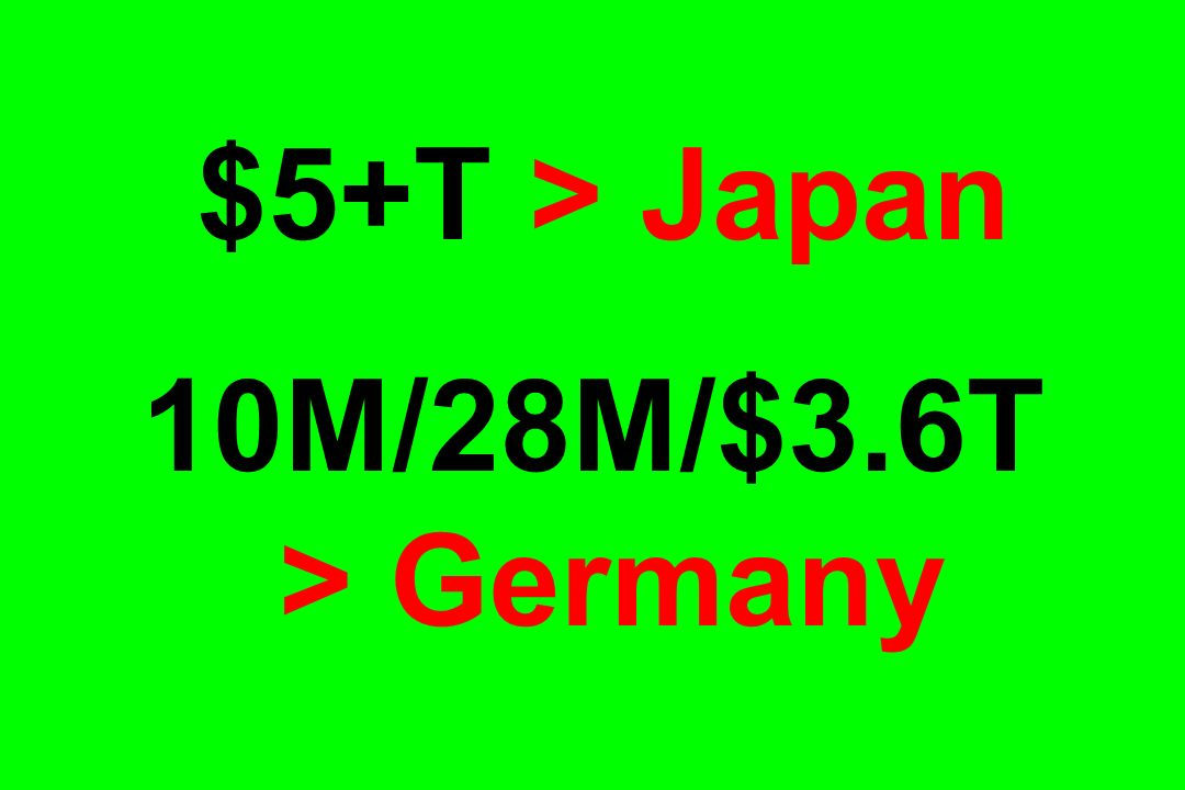 $5+T > Japan 10M/28M/$3.6T > Germany