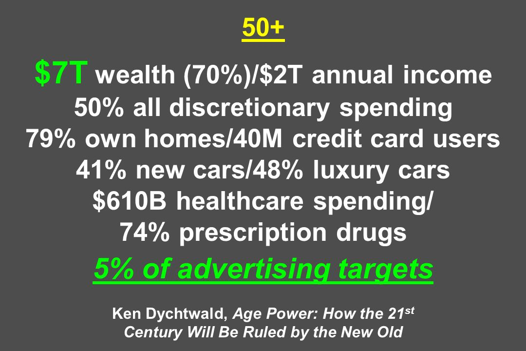 50+ $7T wealth (70%)/$2T annual income 50% all discretionary spending 79% own homes/40M credit card users 41% new cars/48% luxury cars $610B healthcare spending/ 74% prescription drugs 5% of advertising targets Ken Dychtwald, Age Power: How the 21st Century Will Be Ruled by the New Old