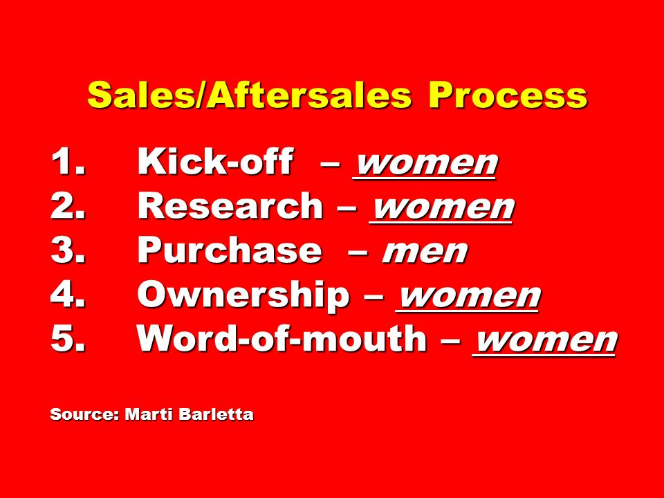 Sales/Aftersales Process 1. Kick-off – women 2. Research – women