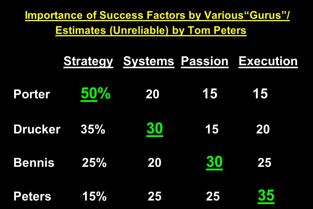 Importance of Success Factors by Various Gurus / Estimates (Unreliable) by Tom Peters Strategy Systems Passion Execution Porter 50% 20 15 15 Drucker 35% 30 15 20 Bennis 25% 20 30 25 Peters 15% 25 25 35