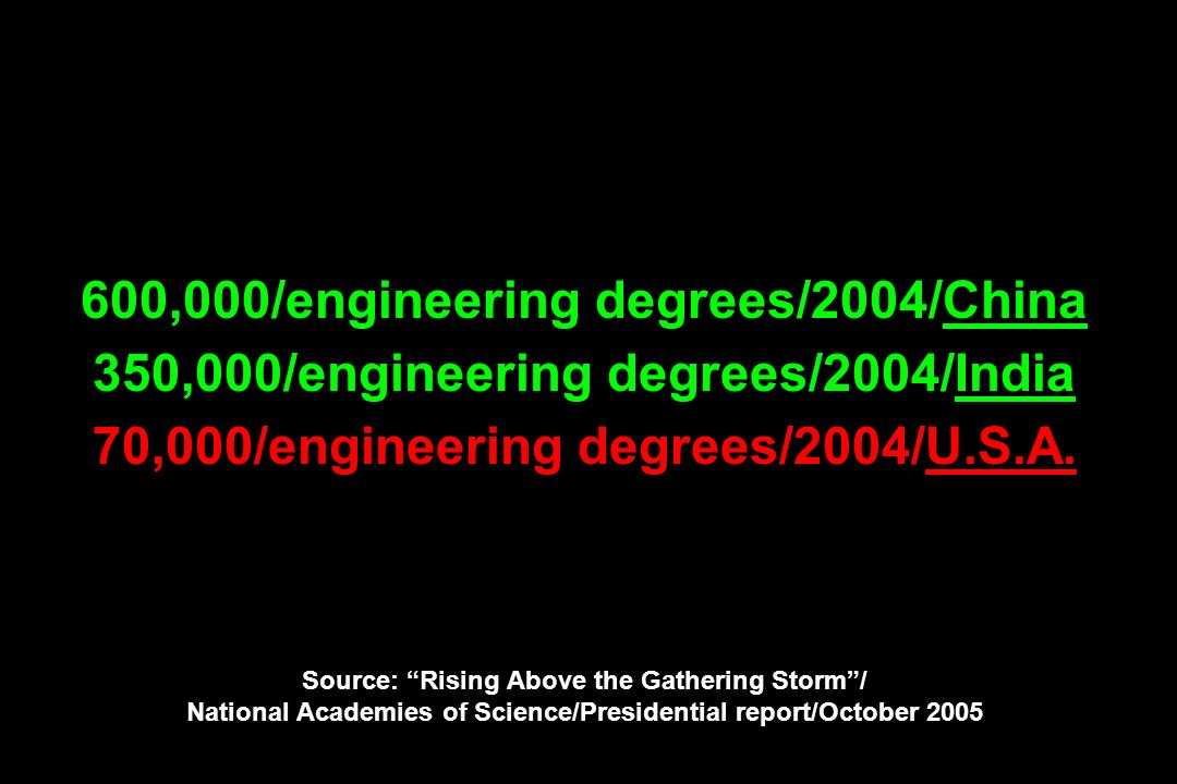 600,000/engineering degrees/2004/China 350,000/engineering degrees/2004/India 70,000/engineering degrees/2004/U.S.A.