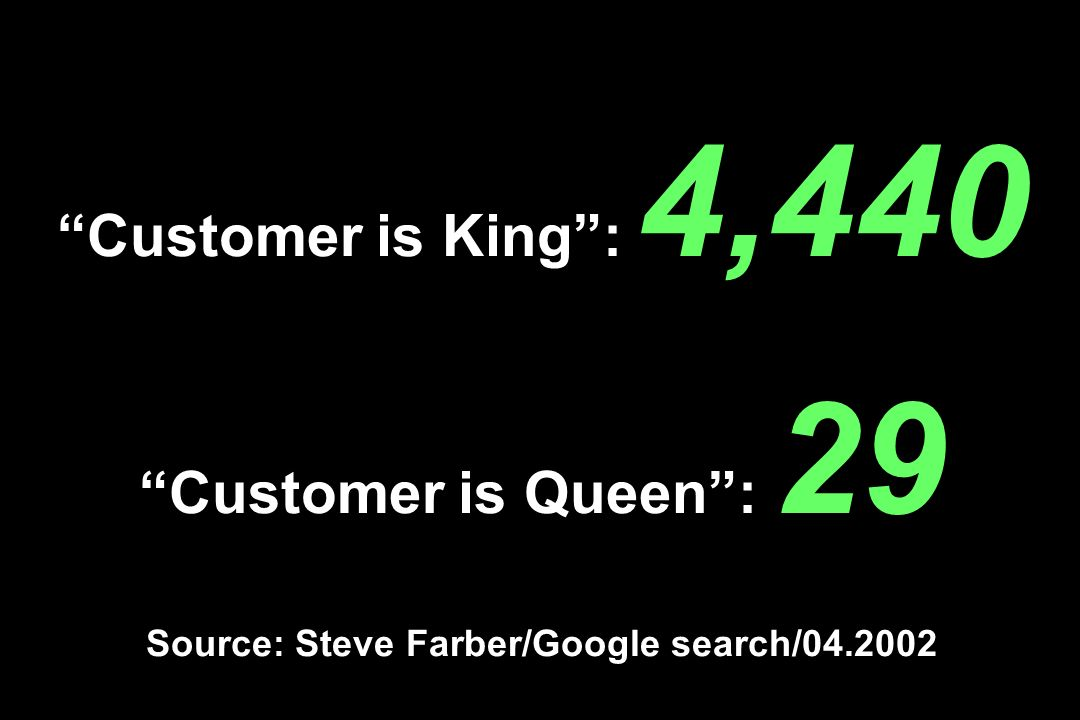 Customer is King : 4,440 Customer is Queen : 29 Source: Steve Farber/Google search/