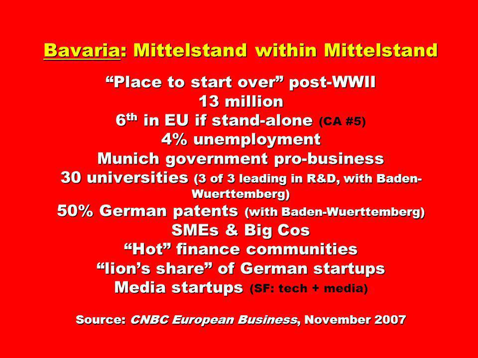 Bavaria: Mittelstand within Mittelstand Place to start over post-WWII 13 million 6th in EU if stand-alone (CA #5) 4% unemployment Munich government pro-business 30 universities (3 of 3 leading in R&D, with Baden-Wuerttemberg) 50% German patents (with Baden-Wuerttemberg) SMEs & Big Cos Hot finance communities lion's share of German startups Media startups (SF: tech + media) Source: CNBC European Business, November 2007