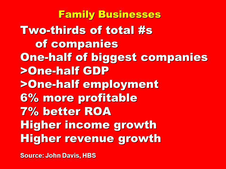 Family Businesses Two-thirds of total #s of companies One-half of biggest companies >One-half GDP >One-half employment 6% more profitable 7% better ROA Higher income growth Higher revenue growth Source: John Davis, HBS