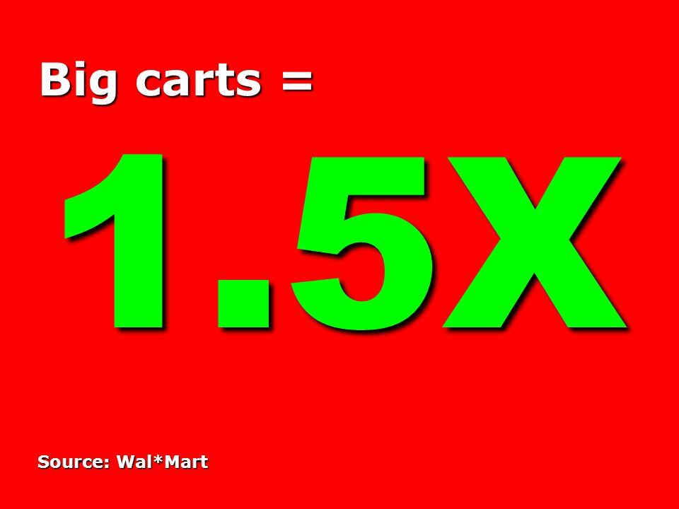 Big carts = 1.5X Source: Wal*Mart