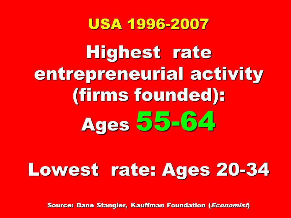 USA Highest rate entrepreneurial activity (firms founded): Ages Lowest rate: Ages Source: Dane Stangler, Kauffman Foundation (Economist)