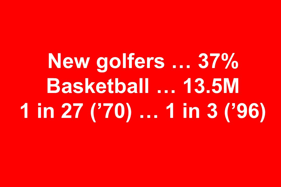 New golfers … 37% Basketball … 13.5M 1 in 27 ('70) … 1 in 3 ('96)