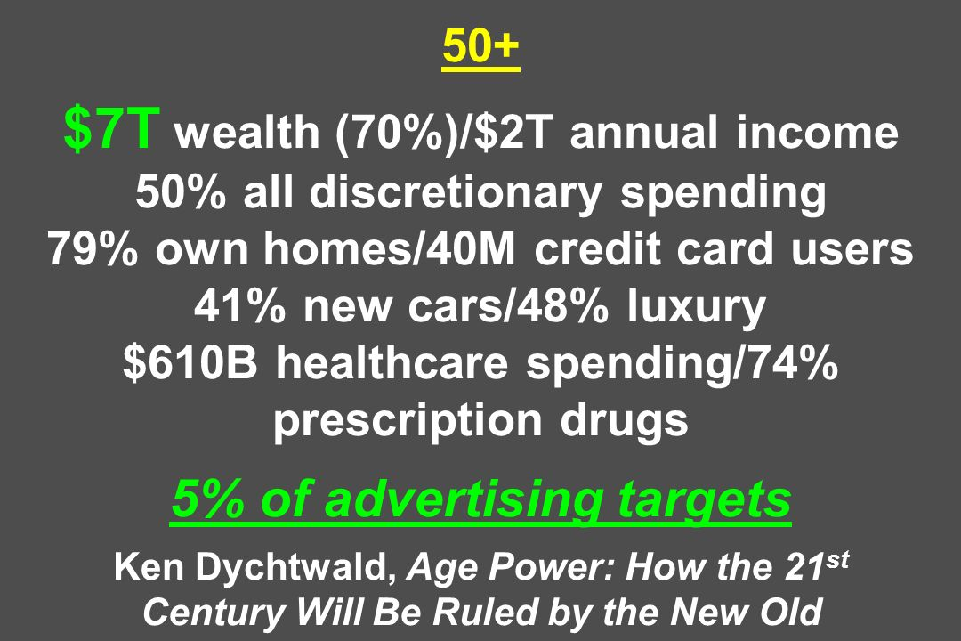50+ $7T wealth (70%)/$2T annual income 50% all discretionary spending 79% own homes/40M credit card users 41% new cars/48% luxury $610B healthcare spending/74% prescription drugs 5% of advertising targets Ken Dychtwald, Age Power: How the 21st Century Will Be Ruled by the New Old