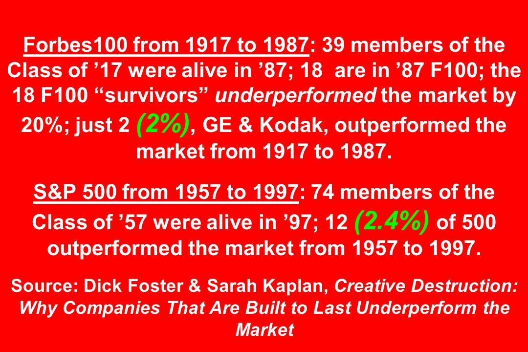 Forbes100 from 1917 to 1987: 39 members of the Class of '17 were alive in '87; 18 are in '87 F100; the 18 F100 survivors underperformed the market by 20%; just 2 (2%), GE & Kodak, outperformed the market from 1917 to 1987.