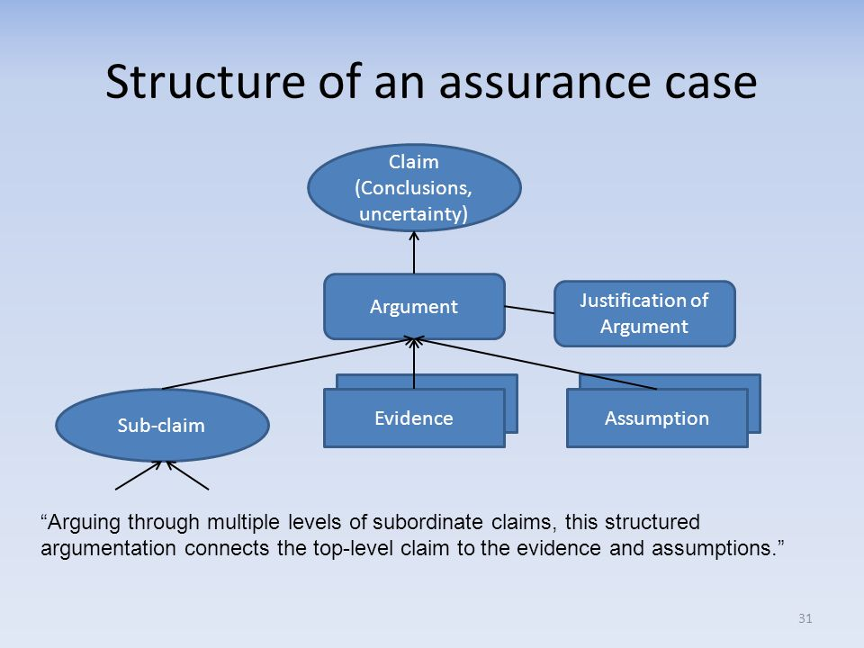 Structure of an assurance case
