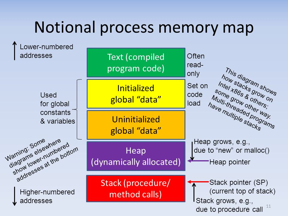 Notional process memory map