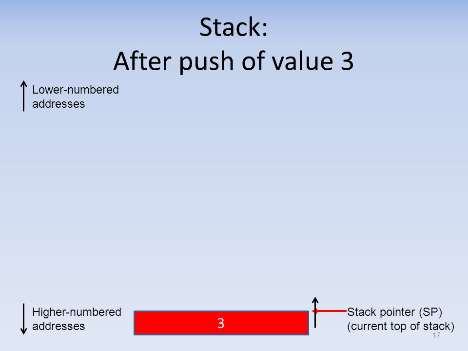 Stack: After push of value 3