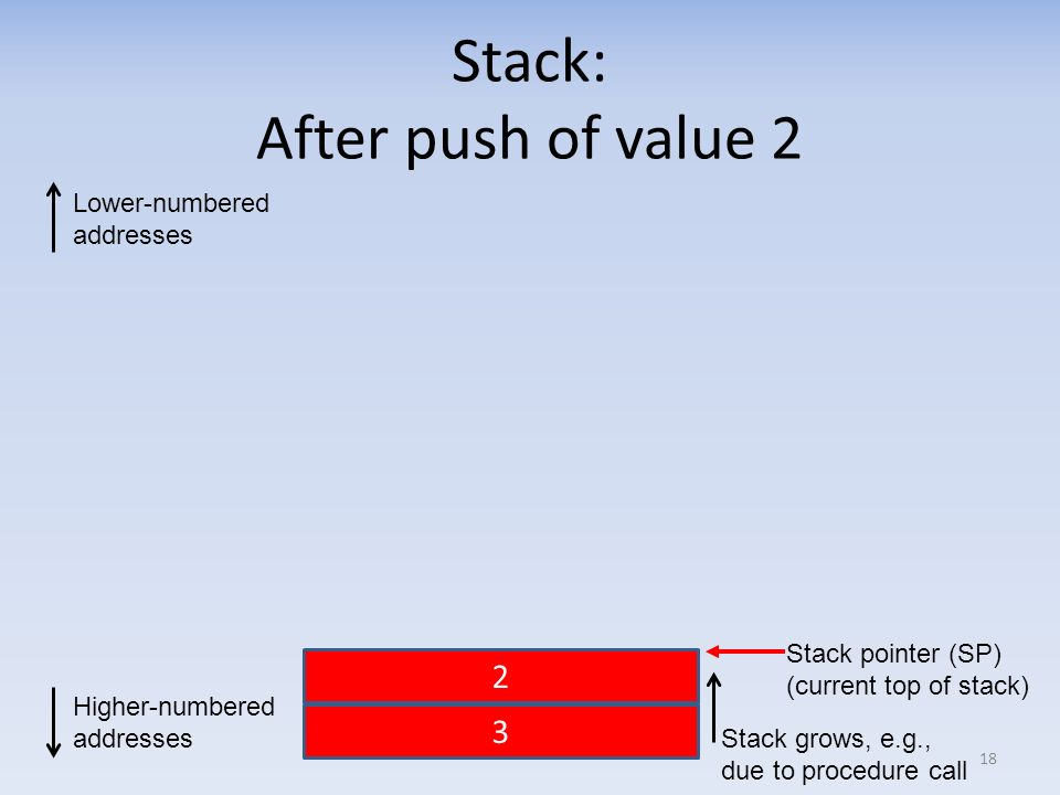 Stack: After push of value 2