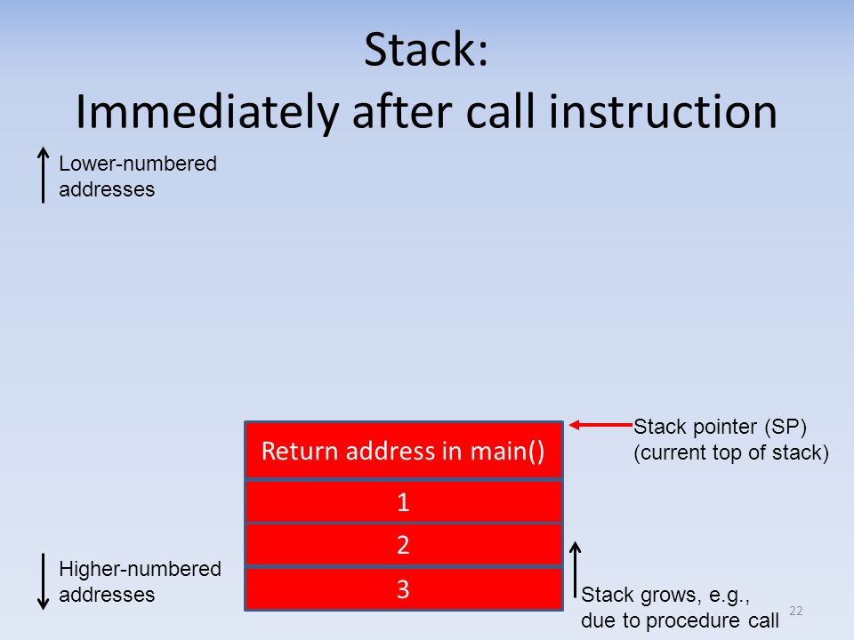 Stack: Immediately after call instruction