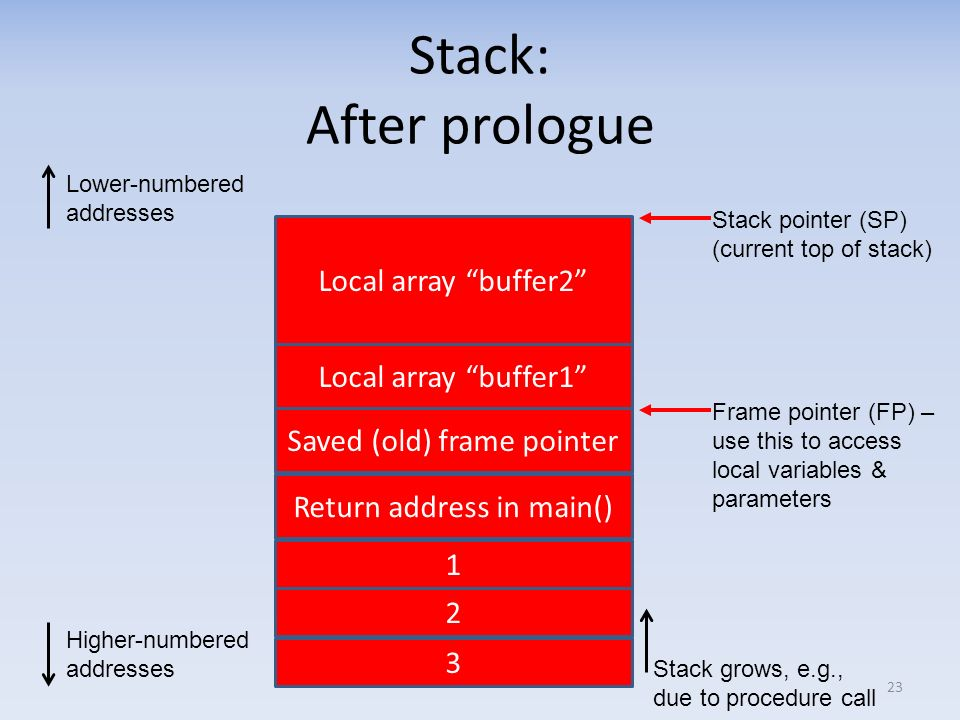 Stack: After prologue Local array buffer2 Local array buffer1