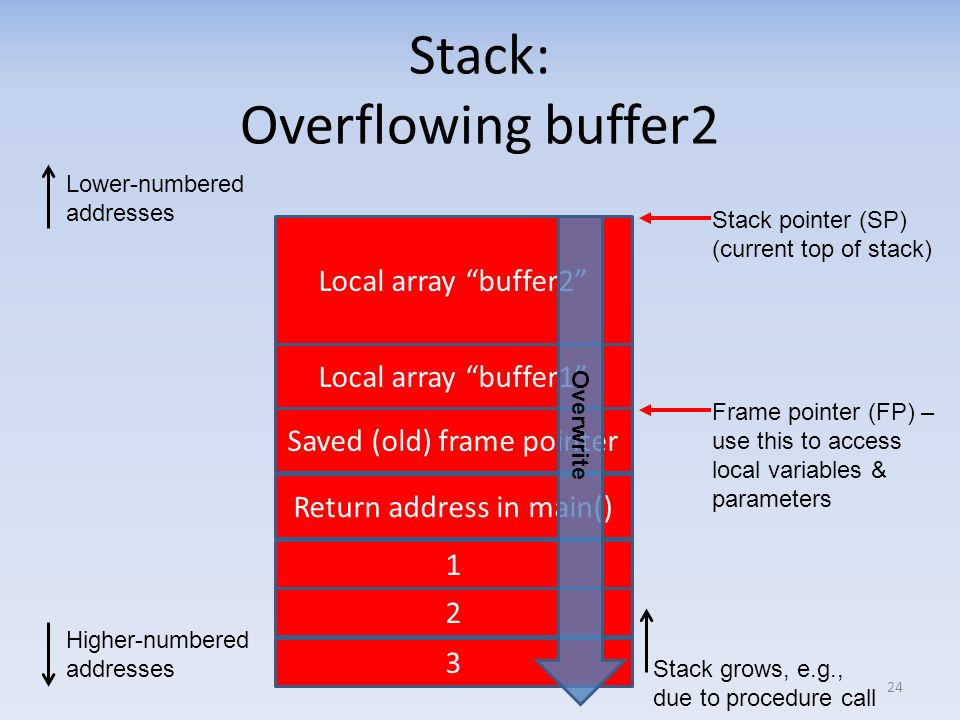 Stack: Overflowing buffer2