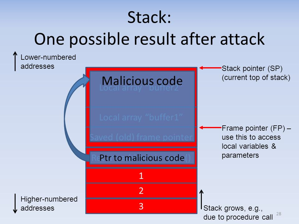 Stack: One possible result after attack