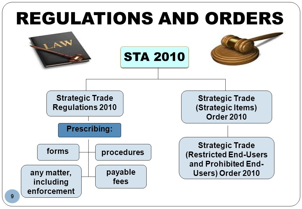 REGULATIONS AND ORDERS