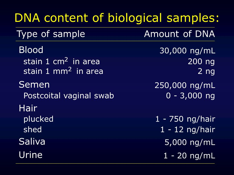 DNA content of biological samples: