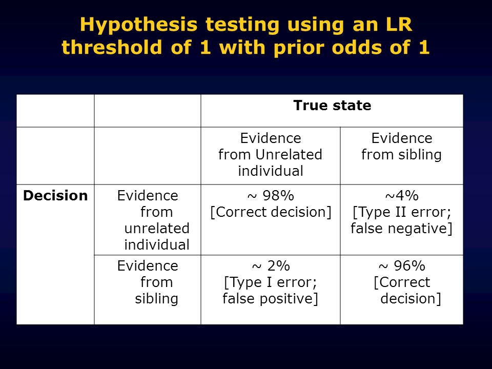 Hypothesis testing using an LR threshold of 1 with prior odds of 1