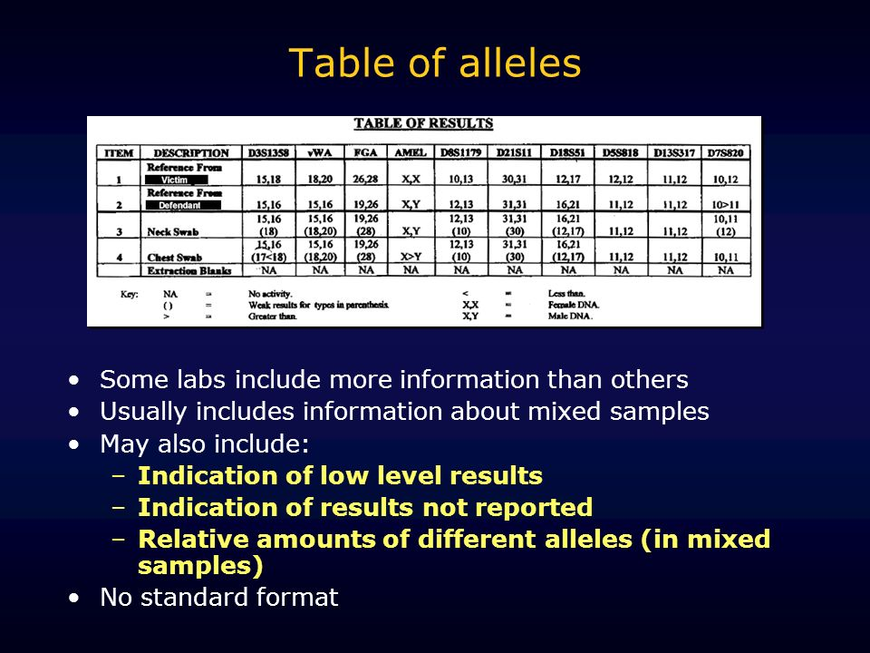 Table of alleles Some labs include more information than others