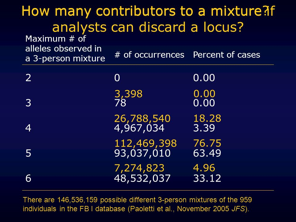 How many contributors to a mixture