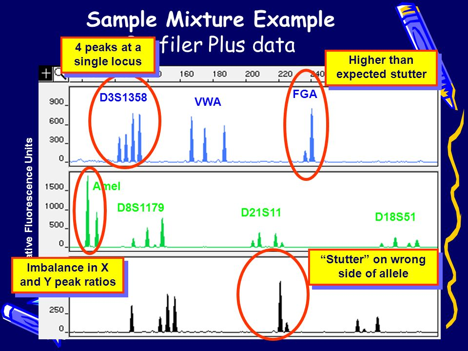Sample Mixture Example Profiler Plus data