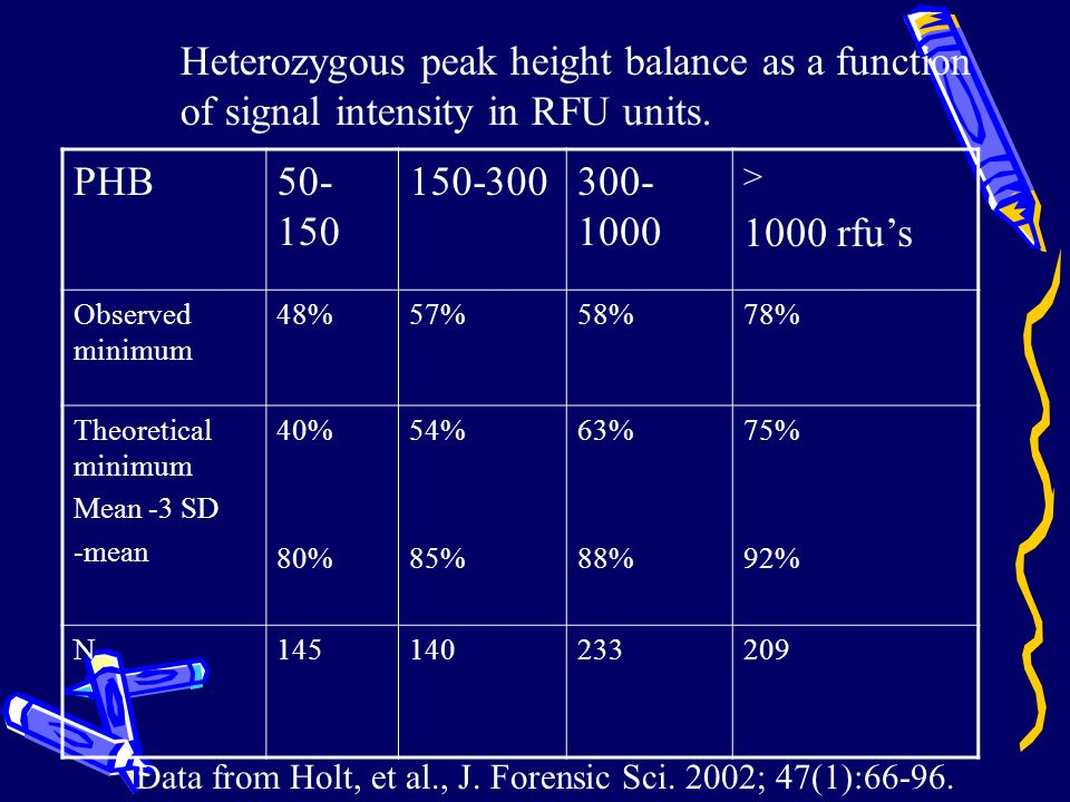 Heterozygous peak height balance as a function
