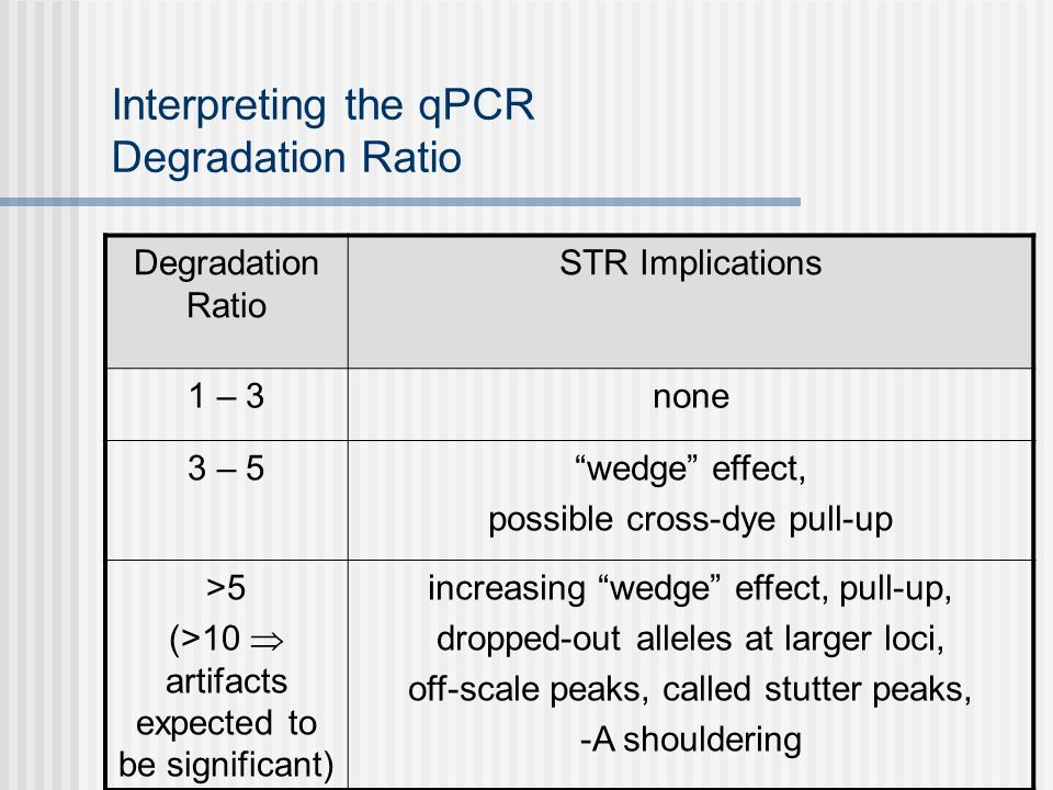 Interpreting the qPCR Degradation Ratio