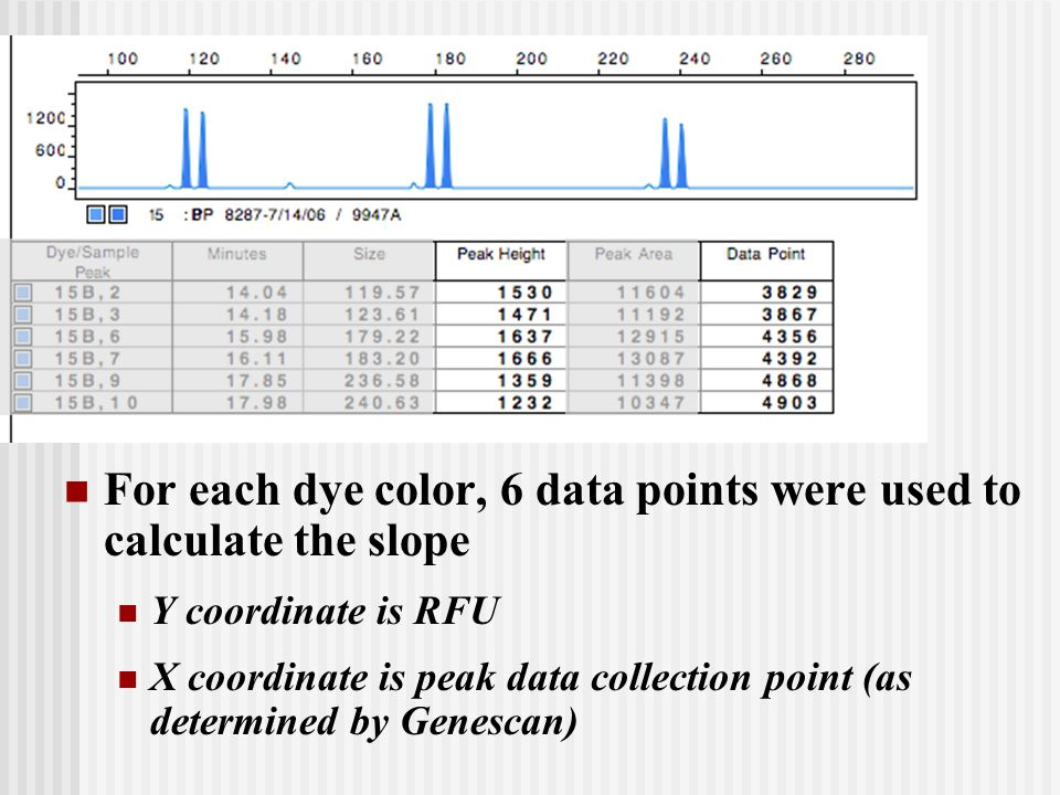 For each dye color, 6 data points were used to calculate the slope