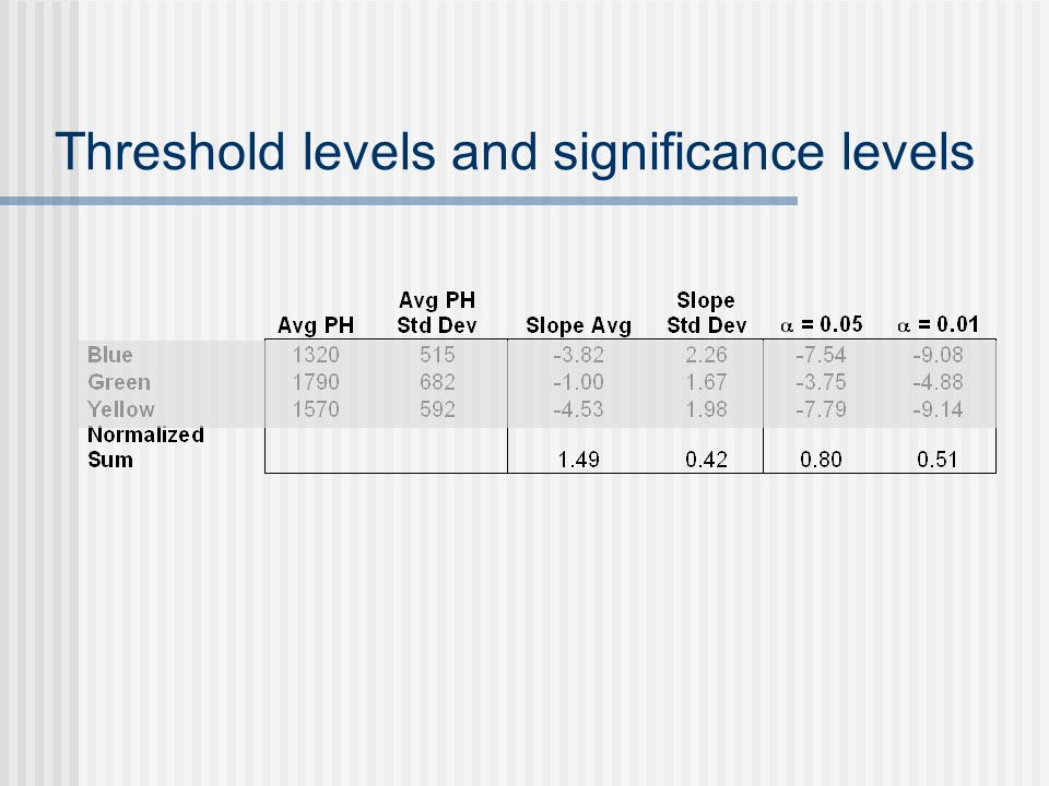 Threshold levels and significance levels