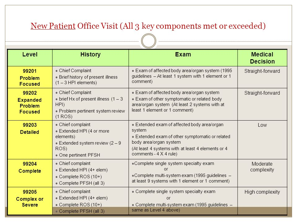 Physician Documentation & Billing - ppt video online download