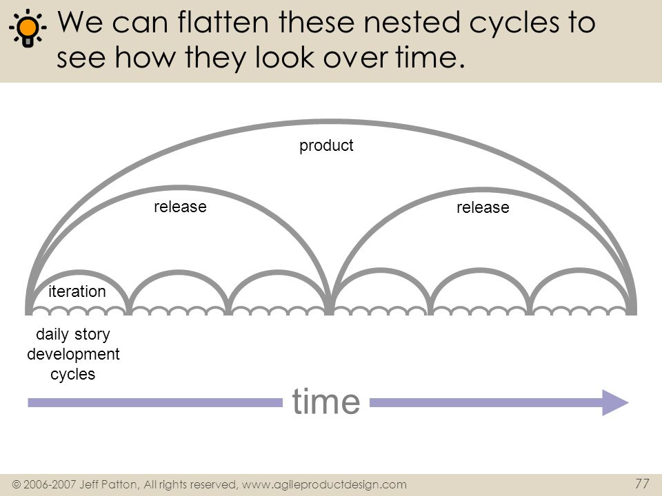 We can flatten these nested cycles to see how they look over time.