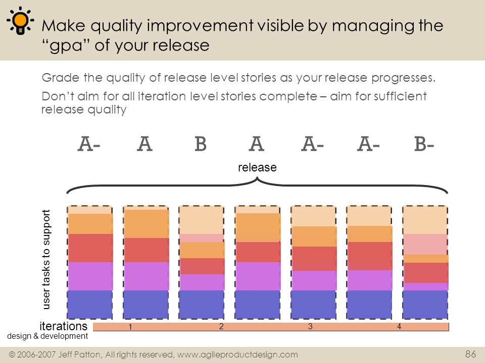 Make quality improvement visible by managing the gpa of your release