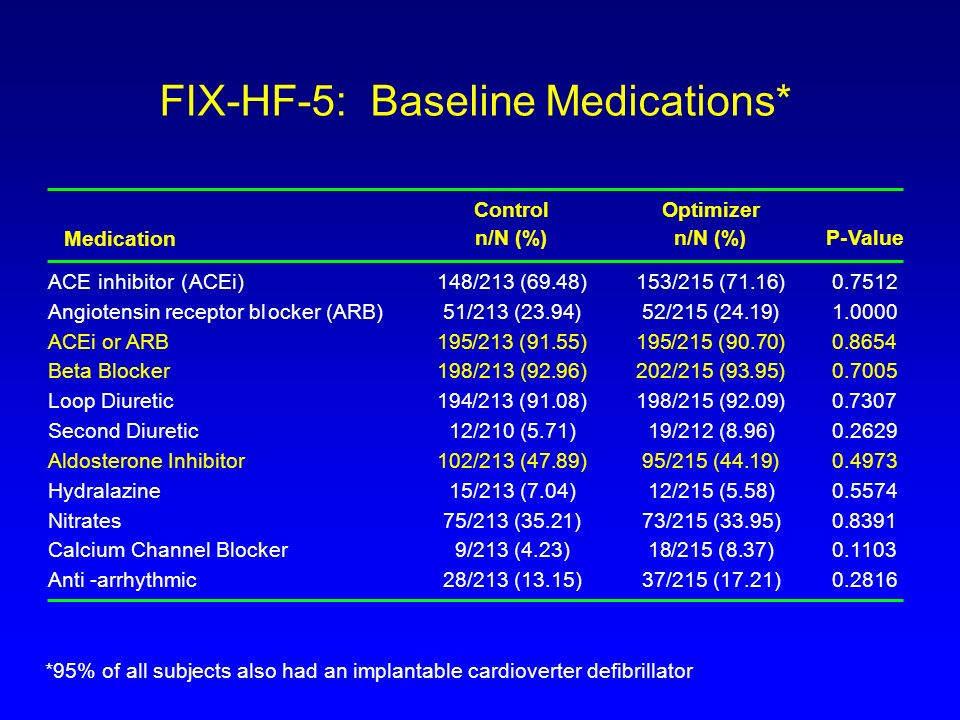 FIX-HF-5: Baseline Medications*