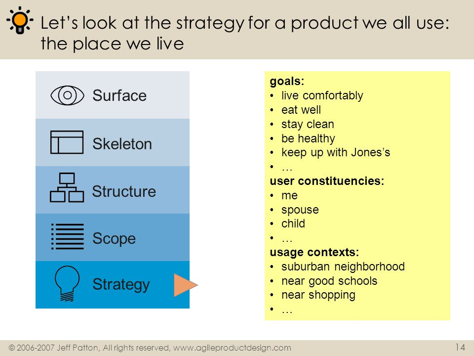 Let's look at the strategy for a product we all use: the place we live