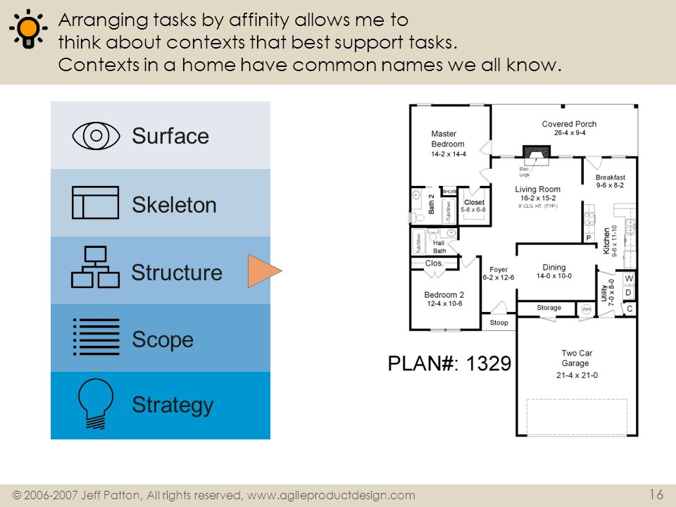 Surface Skeleton Structure Scope Strategy