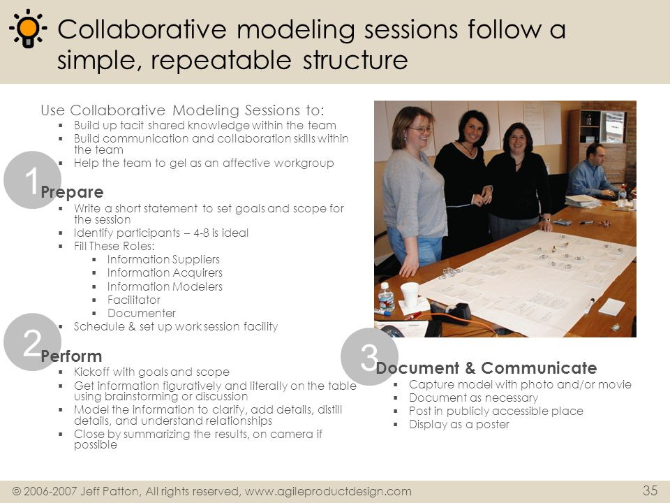 Collaborative modeling sessions follow a simple, repeatable structure