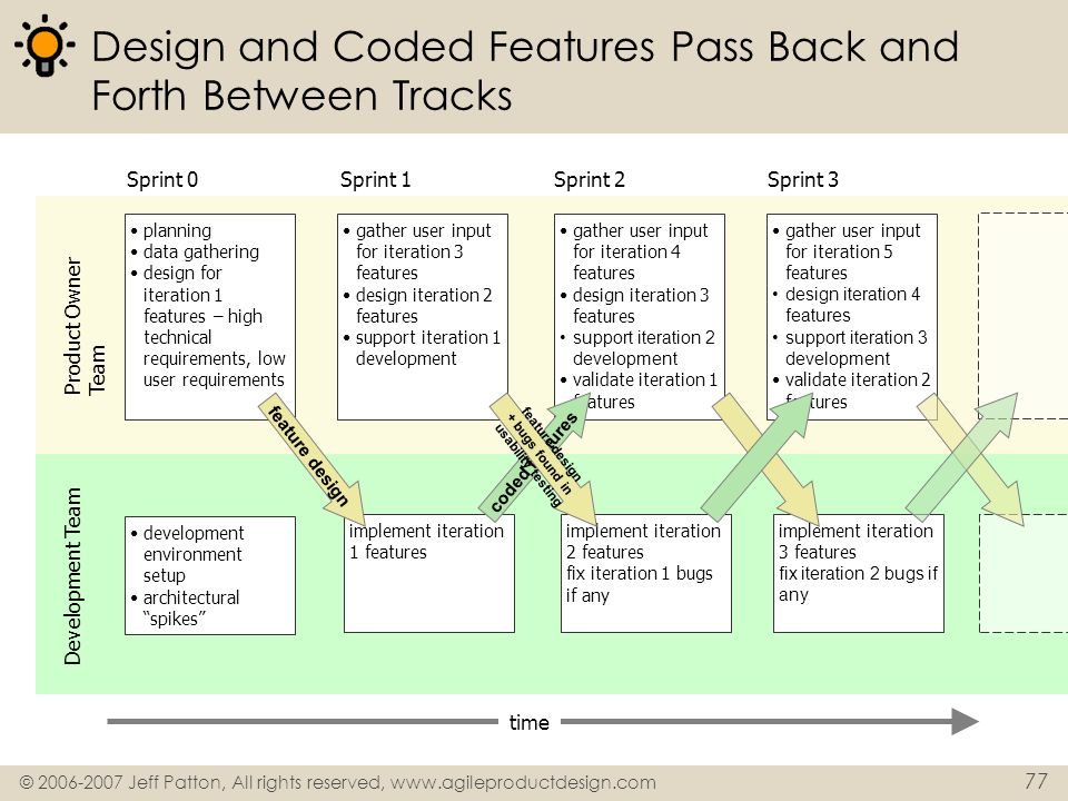 Design and Coded Features Pass Back and Forth Between Tracks