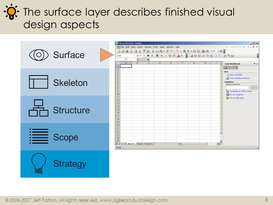 The surface layer describes finished visual design aspects