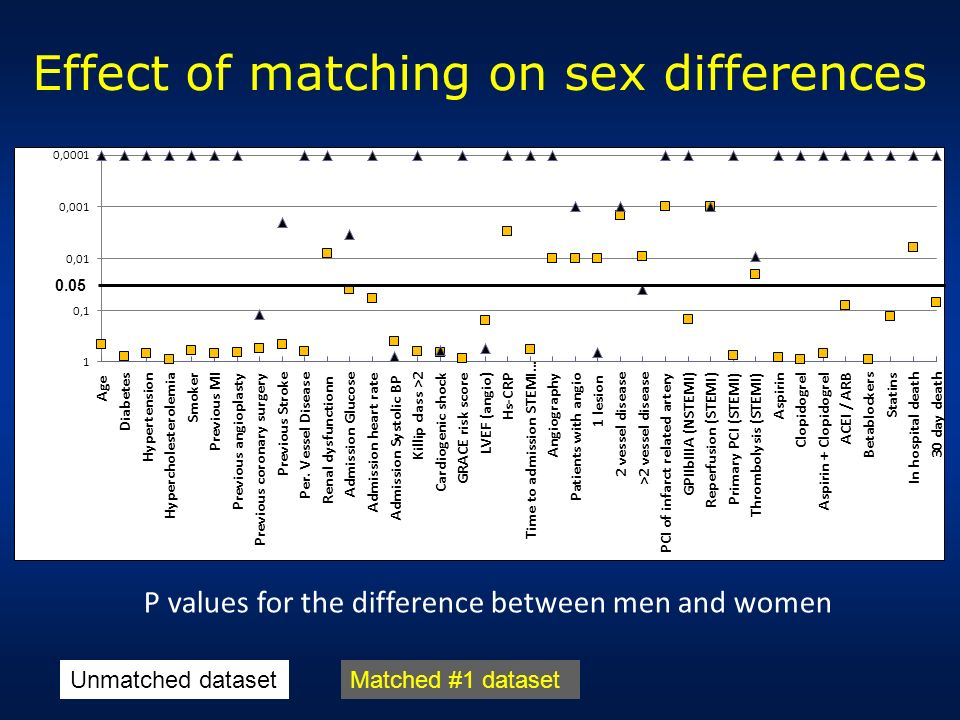 Effect of matching on sex differences