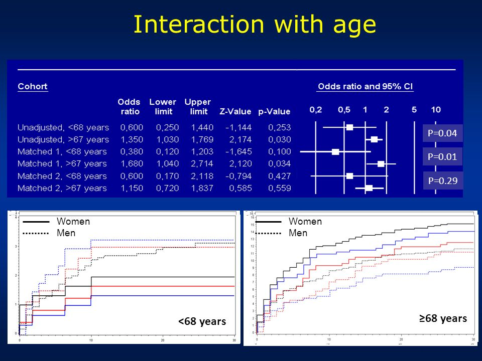 Interaction with age ≥68 years <68 years P=0.04 P=0.01 P=0.29 Women