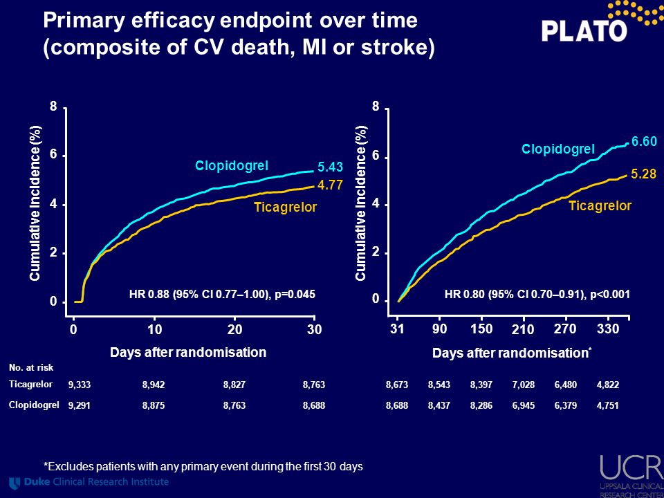 Primary efficacy endpoint over time (composite of CV death, MI or stroke)