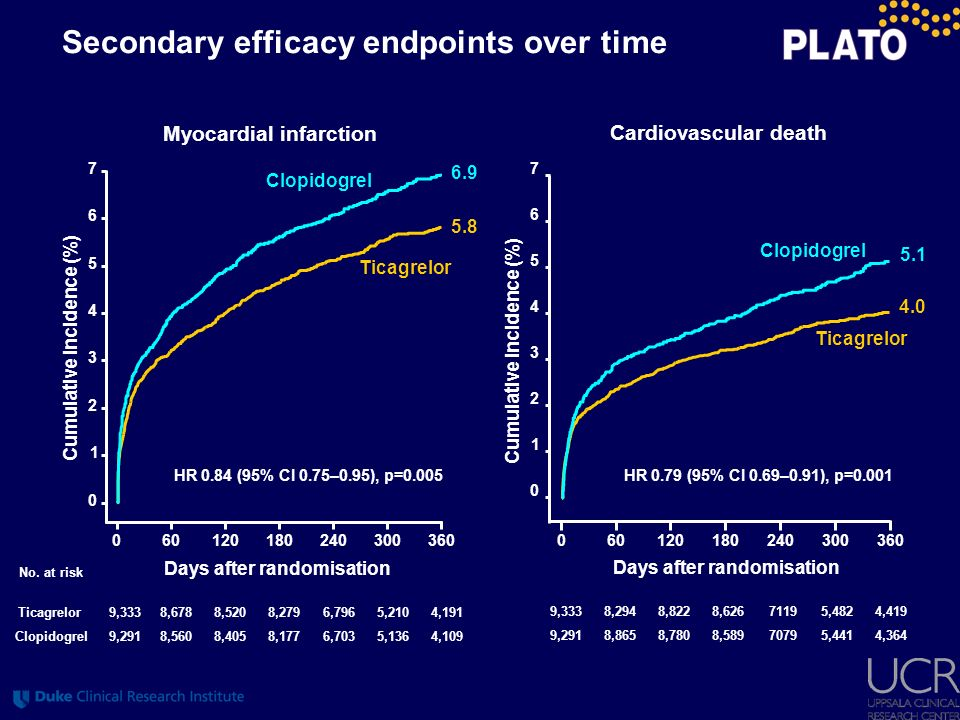 Secondary efficacy endpoints over time