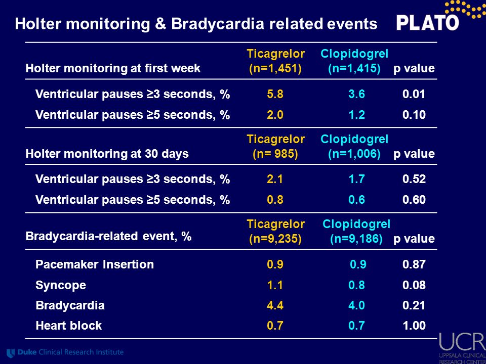 Holter monitoring & Bradycardia related events