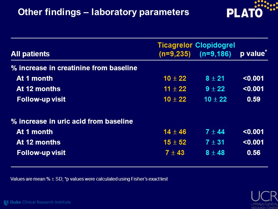 Other findings – laboratory parameters