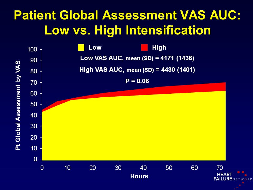 Patient Global Assessment VAS AUC: Low vs. High Intensification